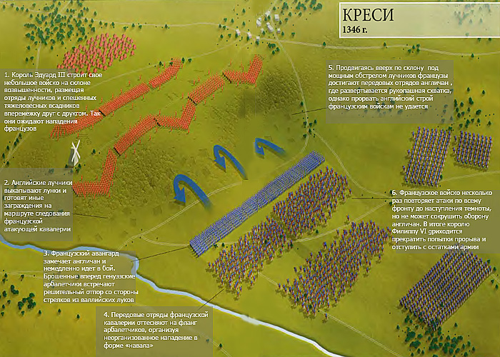 Битва при Креси (1346 г.): расстановка сил