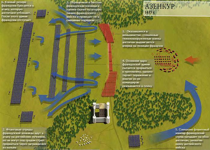 Битва при Азенкуре (1415 г.): расстановка сил