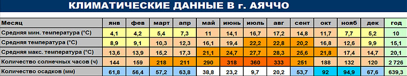 Климатические данные г. Аяччо