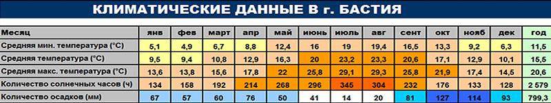Климатические данные г. Бастия