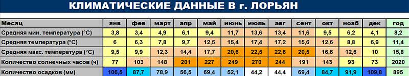 Климатические данные г. Лорьян