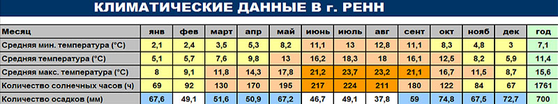 Климатические данные г. Ренн