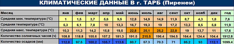 Климатические данные г. Тарб