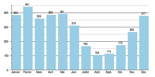 Гидрологические данные расхода воды в реке Адур