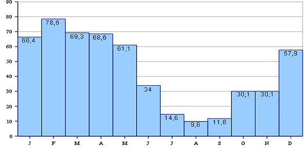 Гидрологические данные расхода воды в реке Од