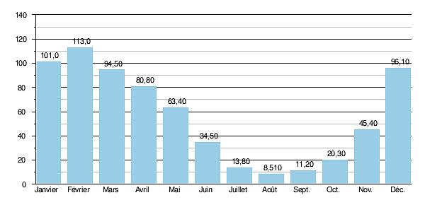 Гидрологические данные расхода воды в реке Авейрон