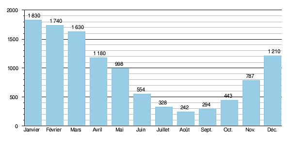 Гидрологические данные расхода воды в Луаре