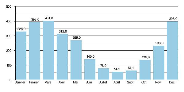 Гидрологические данные расхода воды в реке Тарн