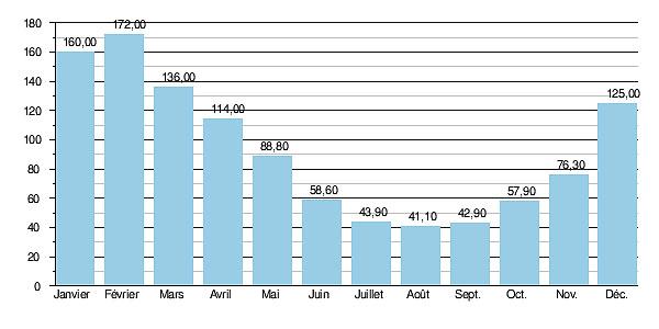 Гидрологические данные расхода воды в реке Йонна