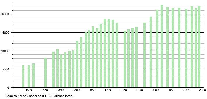 Динамика роста населения в городе Мийо